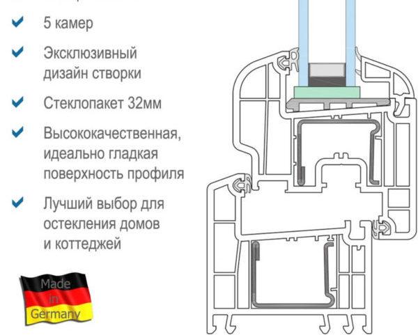 Немецкий профиль Rehau Brilliant