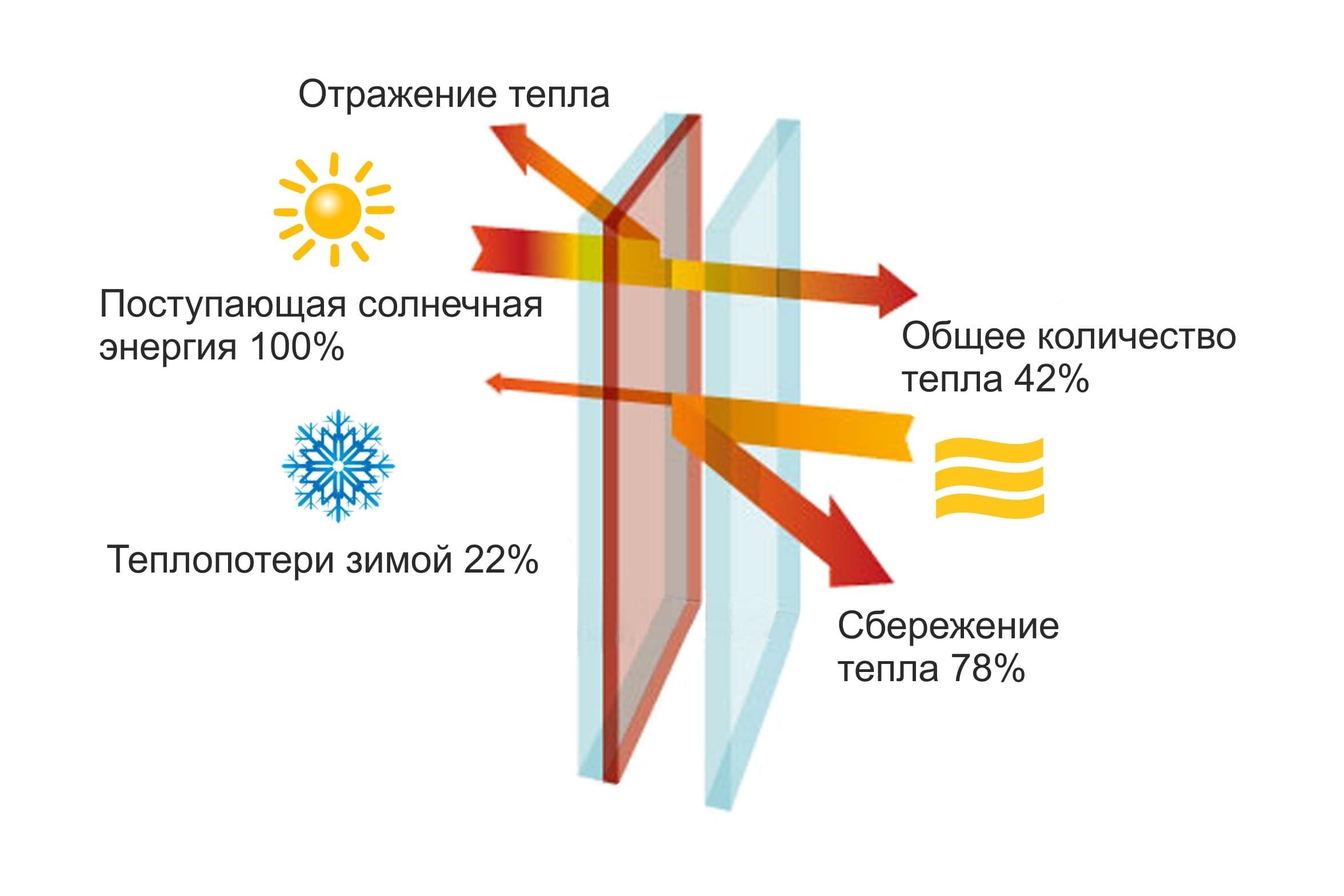Энергосберегающий стеклопакет для пластикового окна