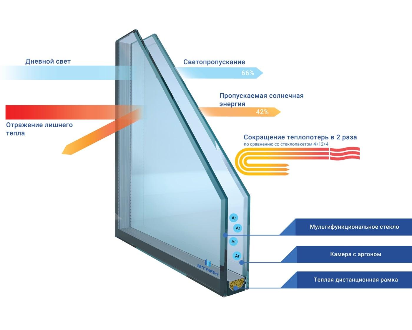 Характеристики энергосберегающего стеклопакета