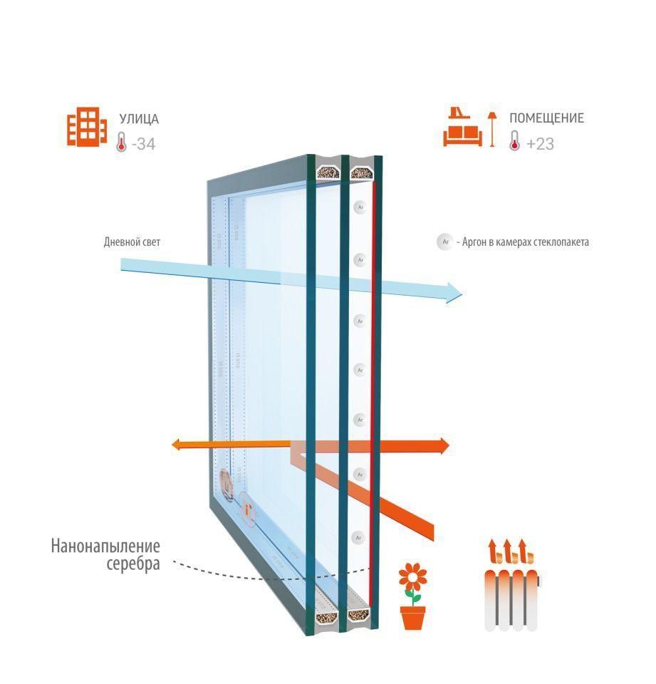 Преимущества мультифункциональных стеклопакетов