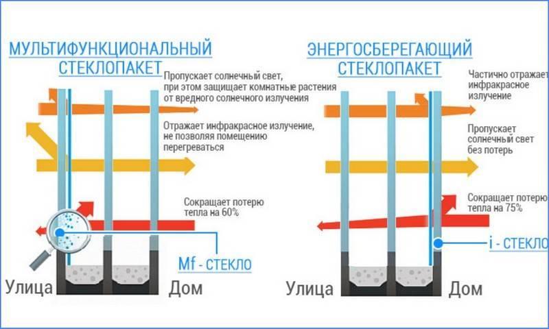Отличие от энергосберегающего стеклопакета
