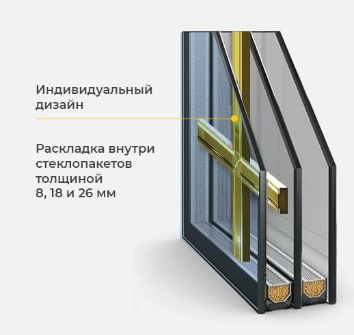 Раскладка на окна ПВХ