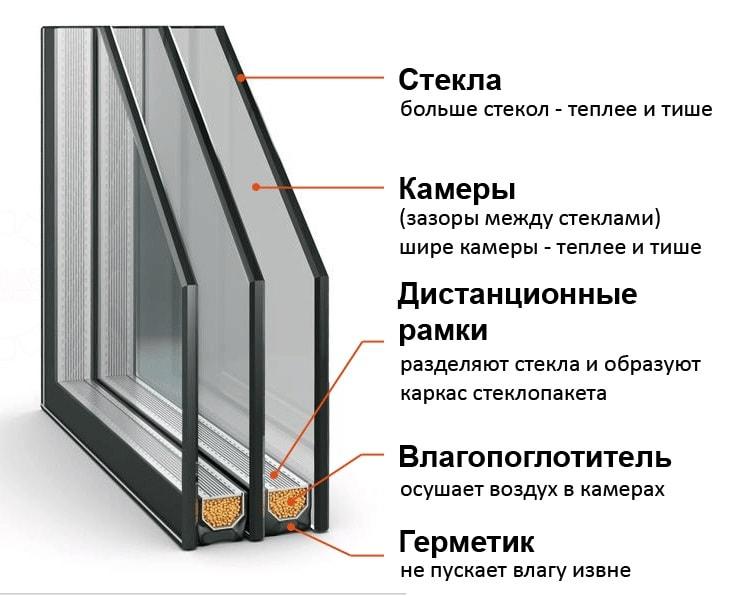 Структура стеклопакта