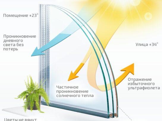 Солнцезащитные стеклопакеты