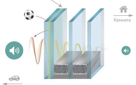 Звукоизоляционные стеклопакеты для пвх окон